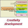 Area  of Creativity develpoment
